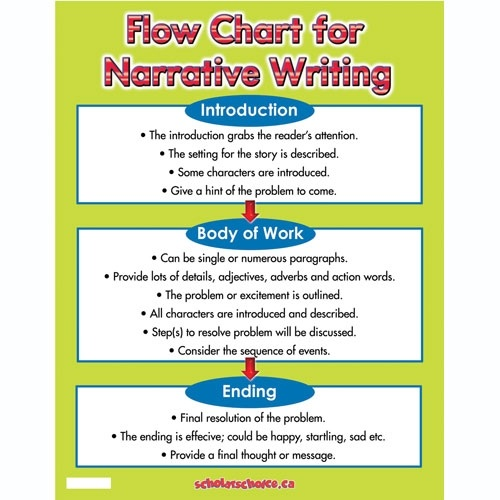 techniques narrative essays - in this lesson, students continue revising the drafts of their  narrative essays students first review the purpose and use of structural  techniques.